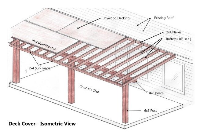 How to Attach a Patio Roof to An Existing House